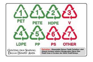Simbol Wadah Plastik